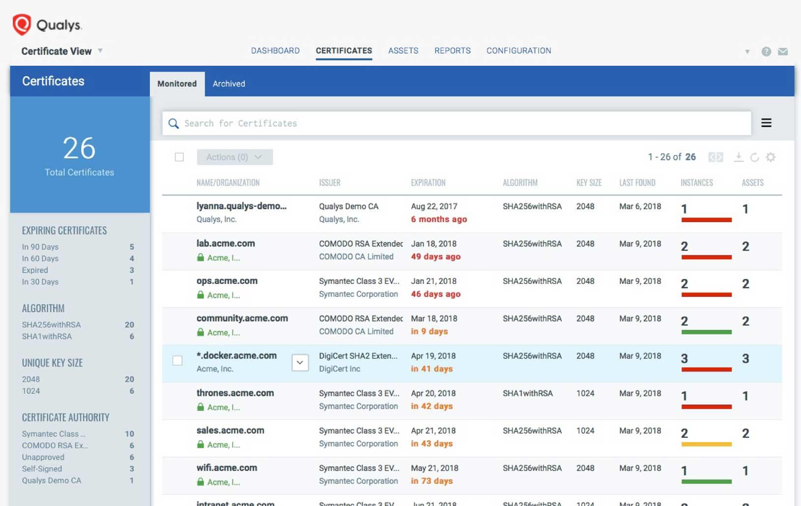 Certificate Inventory Qualys Inc