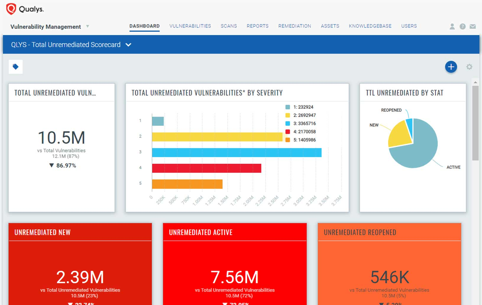 Vulnerability Management | Qualys, Inc