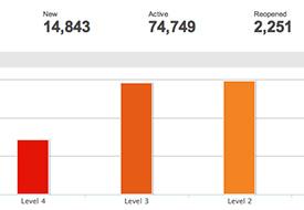 Security Bar Graph Screenshot