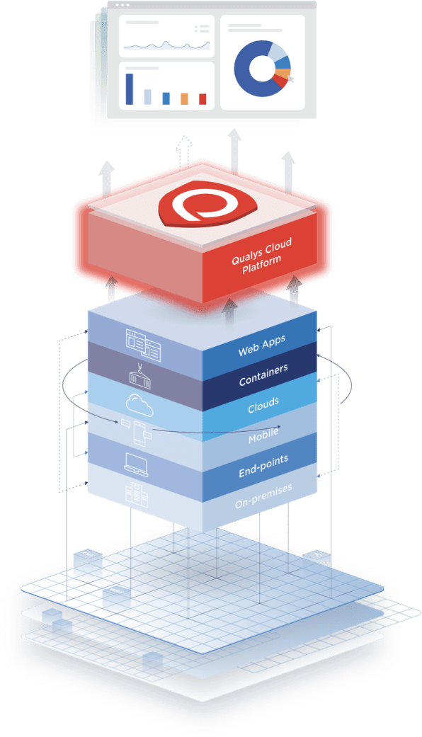 Information Security and Compliance   Qualys, Inc