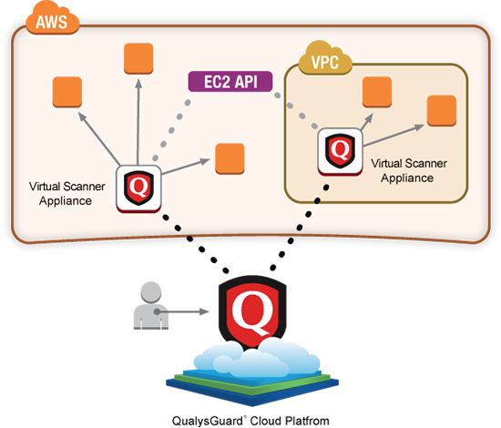Amazon EC2 VPC Qualys