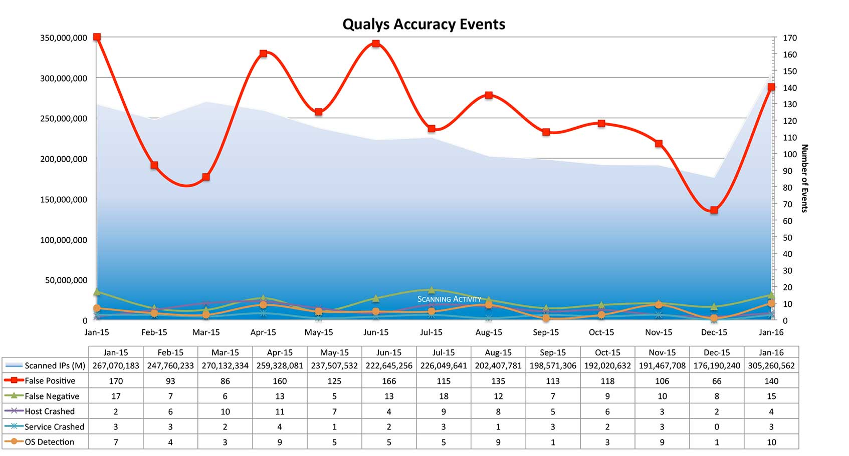 Qualys Scanning Accuracy Chart